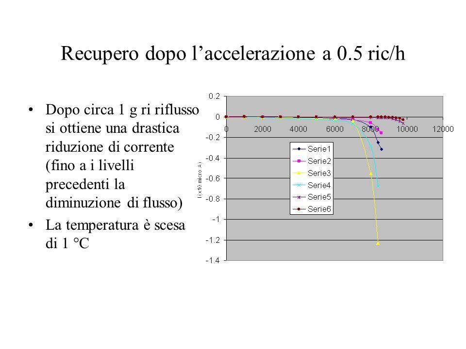 Recupero dopo laccelerazione a 0.5 ric/h Dopo circa 1 g ri riflusso si ottiene una drastica riduzione di corrente (fino a i livelli precedenti la diminuzione di flusso) La temperatura è scesa di 1 °C