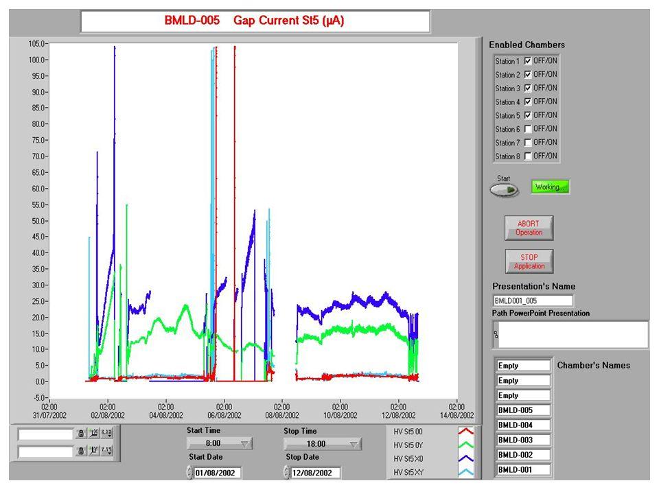Scanning iniziale Camere lasciate a 7000 V per circa 2 g
