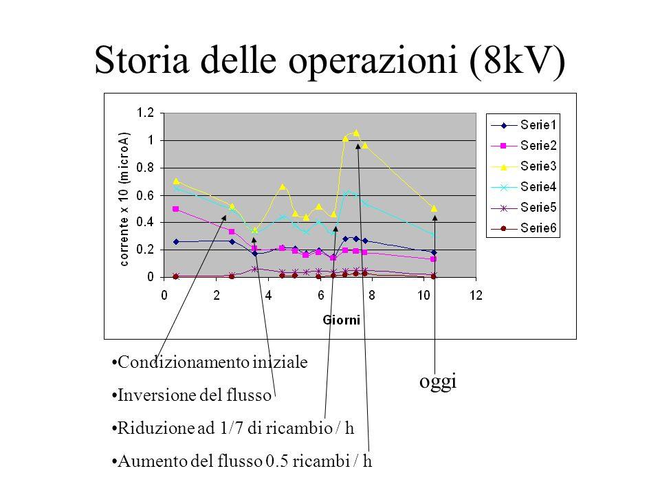 Storia delle operazioni (8kV) Condizionamento iniziale Inversione del flusso Riduzione ad 1/7 di ricambio / h Aumento del flusso 0.5 ricambi / h oggi