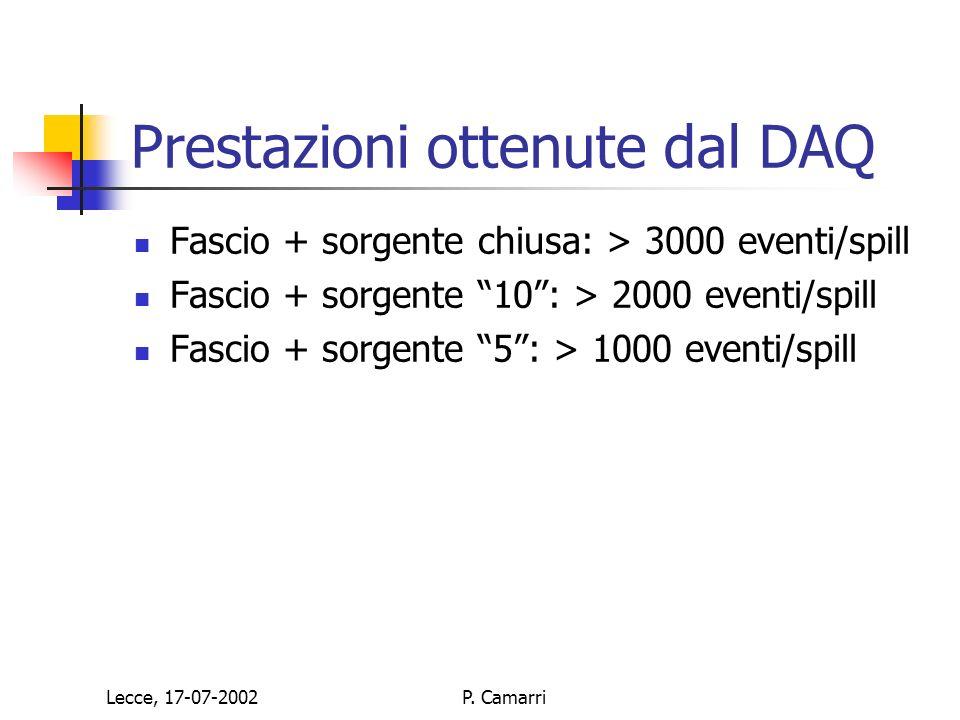 Lecce, 17-07-2002P. Camarri Prestazioni ottenute dal DAQ Fascio + sorgente chiusa: > 3000 eventi/spill Fascio + sorgente 10: > 2000 eventi/spill Fasci