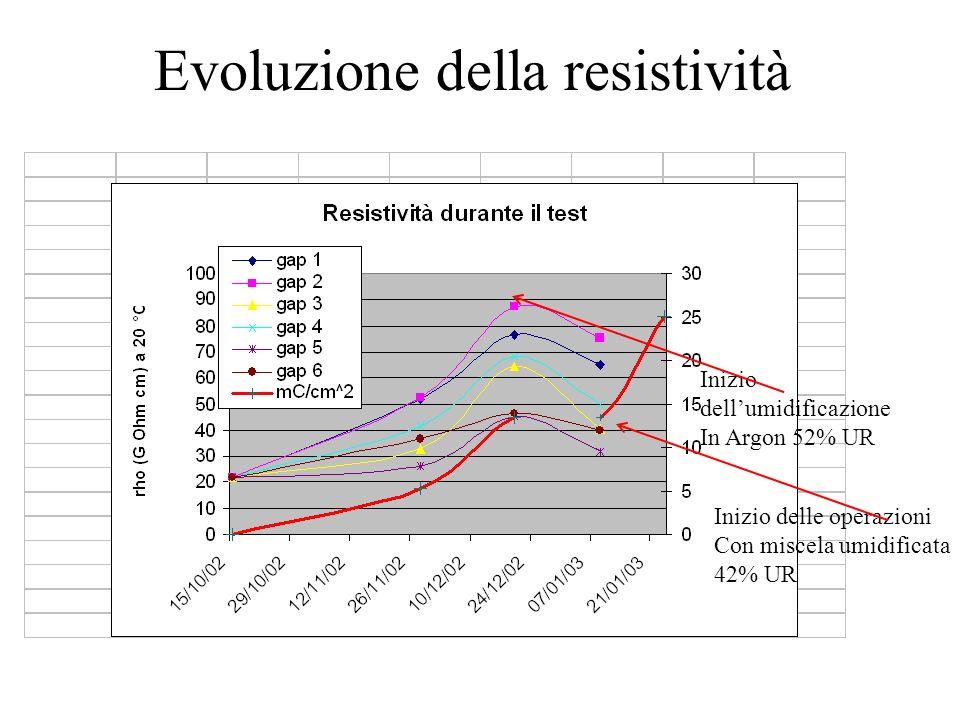 Evoluzione della resistività Inizio dellumidificazione In Argon 52% UR Inizio delle operazioni Con miscela umidificata 42% UR