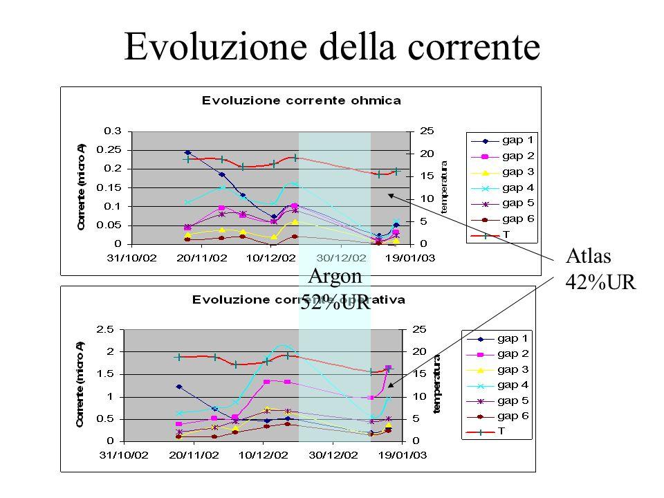 Evoluzione della corrente Argon 52%UR Atlas 42%UR