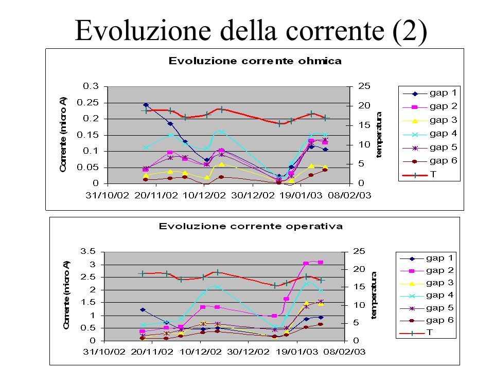 Evoluzione della corrente (2)