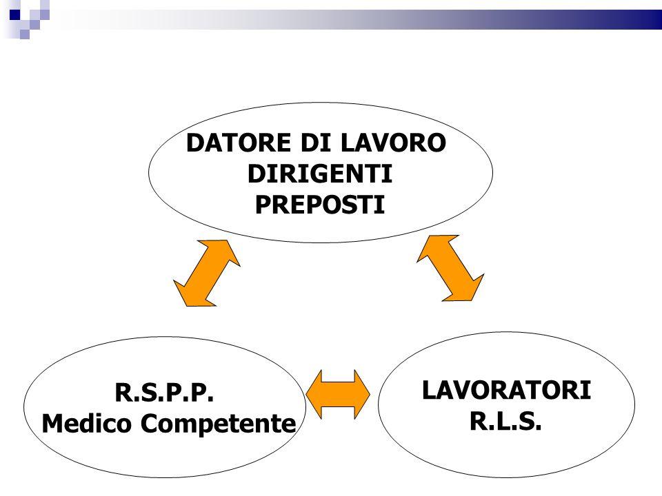 DATORE DI LAVORO DIRIGENTI PREPOSTI R.S.P.P. Medico Competente LAVORATORI R.L.S.