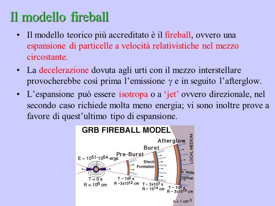 Il modello fireball Il modello teorico più accreditato è il fireball, ovvero una espansione di particelle a velocità relativistiche nel mezzo circosta