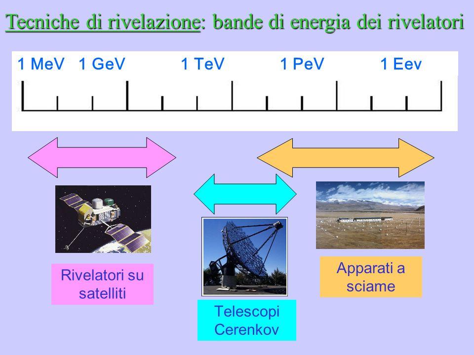 1 MeV 1 GeV 1 TeV 1 PeV 1 Eev Tecniche di rivelazione: bande di energia dei rivelatori Rivelatori su satelliti Telescopi Cerenkov Apparati a sciame