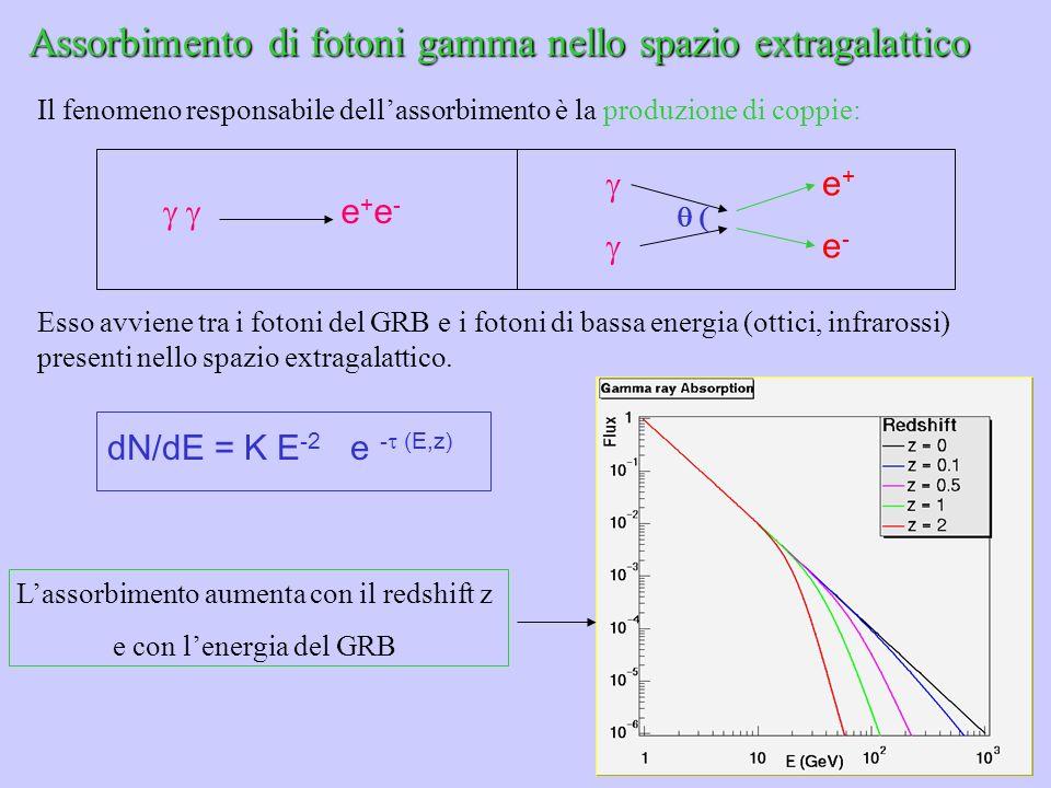 Assorbimento di fotoni gamma nello spazio extragalattico Il fenomeno responsabile dellassorbimento è la produzione di coppie: e + e - e + e - Esso avv