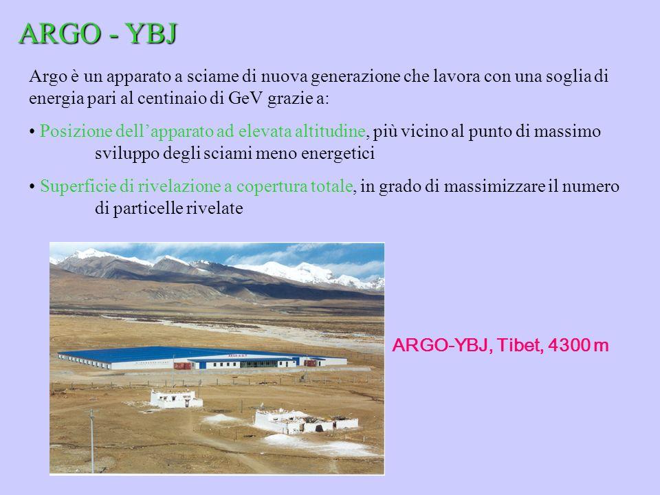 ARGO - YBJ Argo è un apparato a sciame di nuova generazione che lavora con una soglia di energia pari al centinaio di GeV grazie a: Posizione dellappa