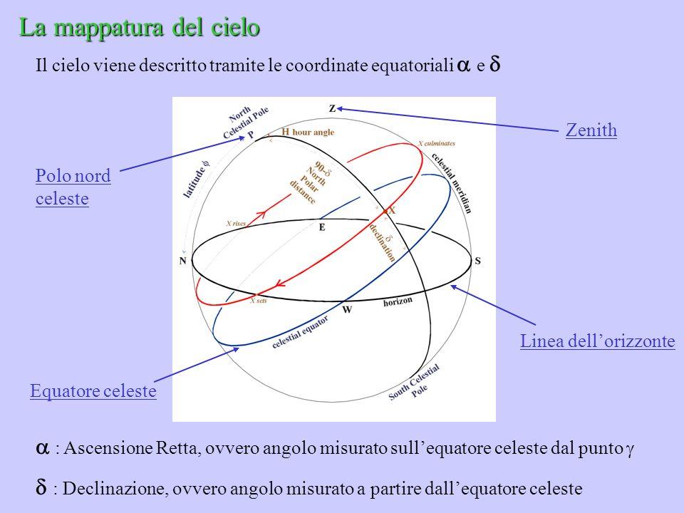Linea dellorizzonte Zenith Equatore celeste : Ascensione Retta, ovvero angolo misurato sullequatore celeste dal punto : Declinazione, ovvero angolo mi