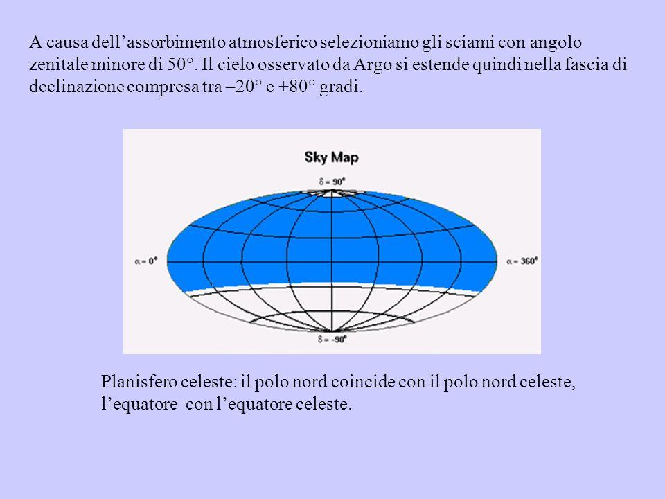Planisfero celeste: il polo nord coincide con il polo nord celeste, lequatore con lequatore celeste. A causa dellassorbimento atmosferico selezioniamo
