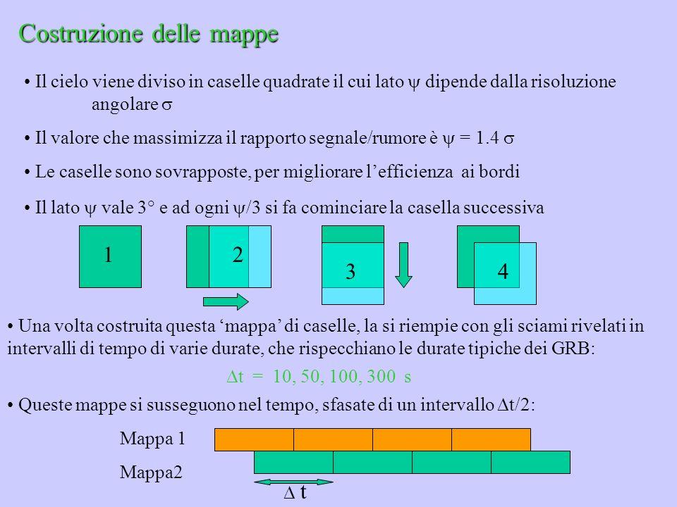 Il cielo viene diviso in caselle quadrate il cui lato dipende dalla risoluzione angolare Il valore che massimizza il rapporto segnale/rumore è = 1.4 L