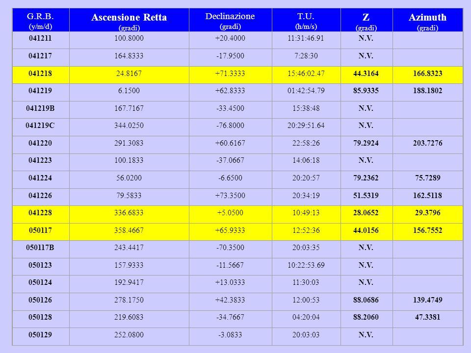 G.R.B. (y/m/d) Ascensione Retta (gradi) Declinazione (gradi) T.U. (h/m/s) Z (gradi) Azimuth (gradi) 041211100.8000+20.400011:31:46.91N.V. 041217164.83