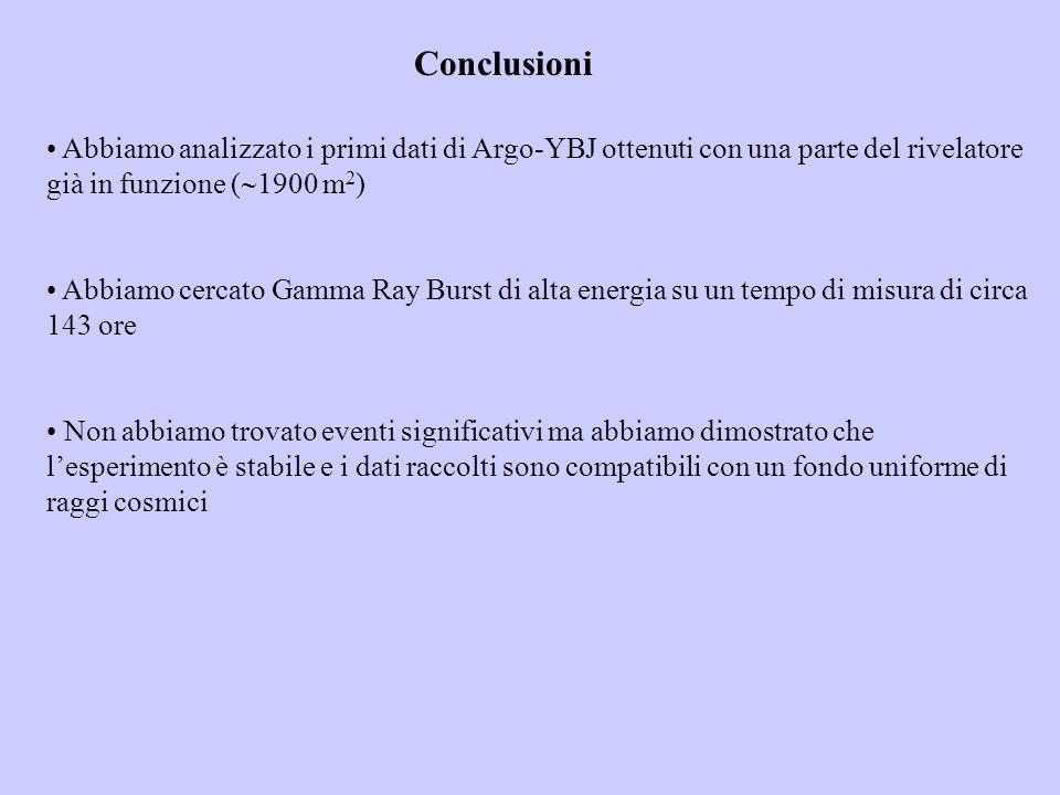Conclusioni Abbiamo analizzato i primi dati di Argo-YBJ ottenuti con una parte del rivelatore già in funzione ( 1900 m 2 ) Abbiamo cercato Gamma Ray B