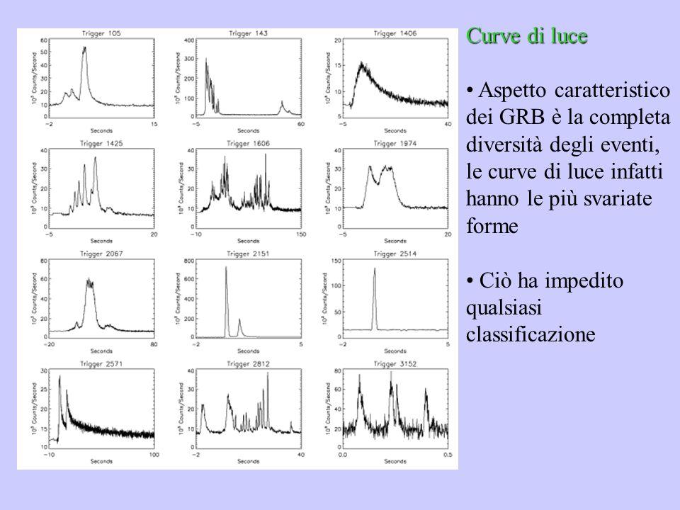 Curve di luce Aspetto caratteristico dei GRB è la completa diversità degli eventi, le curve di luce infatti hanno le più svariate forme Ciò ha impedit