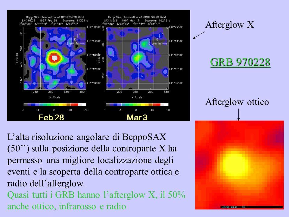 Afterglow X Feb 28 Mar 3 Lalta risoluzione angolare di BeppoSAX (50) sulla posizione della controparte X ha permesso una migliore localizzazione degli