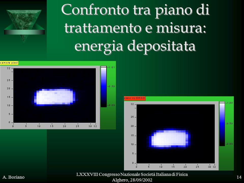 A. Boriano LXXXVIII Congresso Nazionale Società Italiana di Fisica Alghero, 28/09/2002 14 Confronto tra piano di trattamento e misura: energia deposit