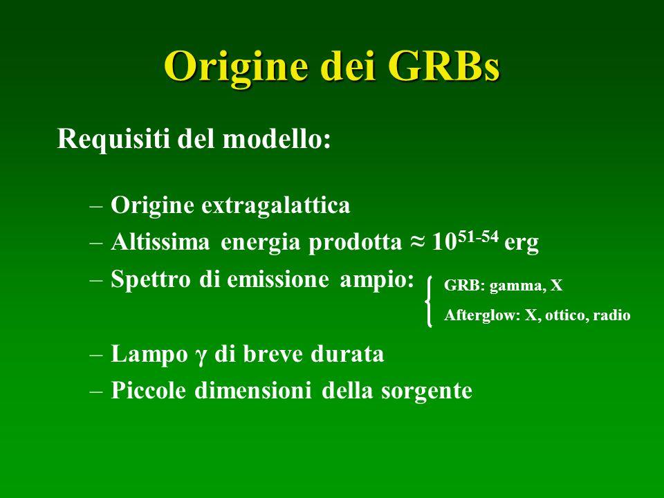 Requisiti del modello: –Origine extragalattica –Altissima energia prodotta 10 51-54 erg –Spettro di emissione ampio: –Lampo γ di breve durata –Piccole