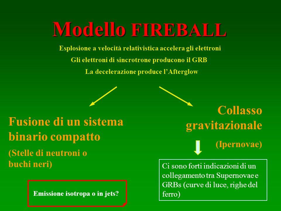 Modello FIREBALL Fusione di un sistema binario compatto Collasso gravitazionale (Ipernovae) Ci sono forti indicazioni di un collegamento tra Supernova