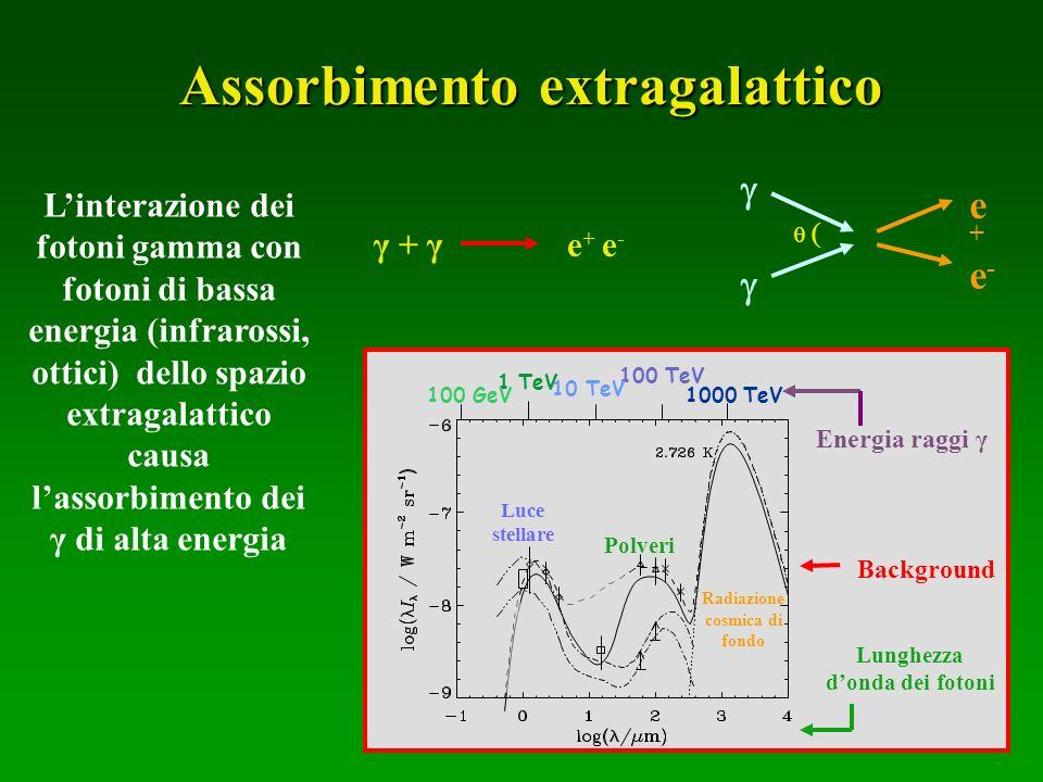 Assorbimento extragalattico Linterazione dei fotoni gamma con fotoni di bassa energia (infrarossi, ottici) dello spazio extragalattico causa lassorbim