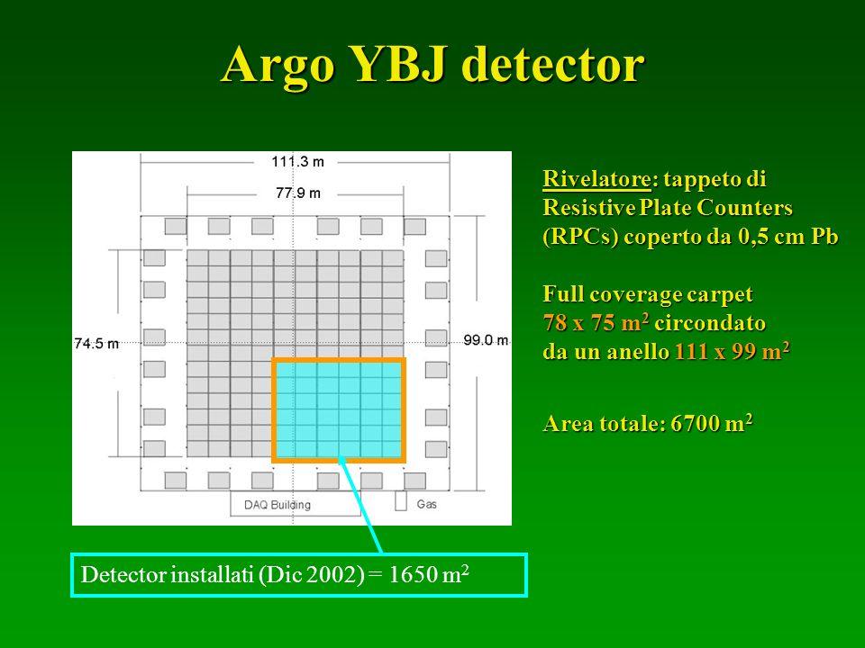 Argo YBJ detector Apparato a sciame a copertura totale grande altitudine (4300m) Detector installati (Dic 2002) = 1650 m 2 Rivelatore: tappeto di Resi