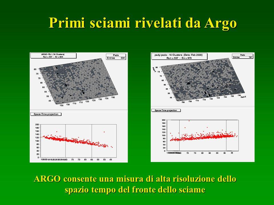 ARGO consente una misura di alta risoluzione dello spazio tempo del fronte dello sciame Primi sciami rivelati da Argo