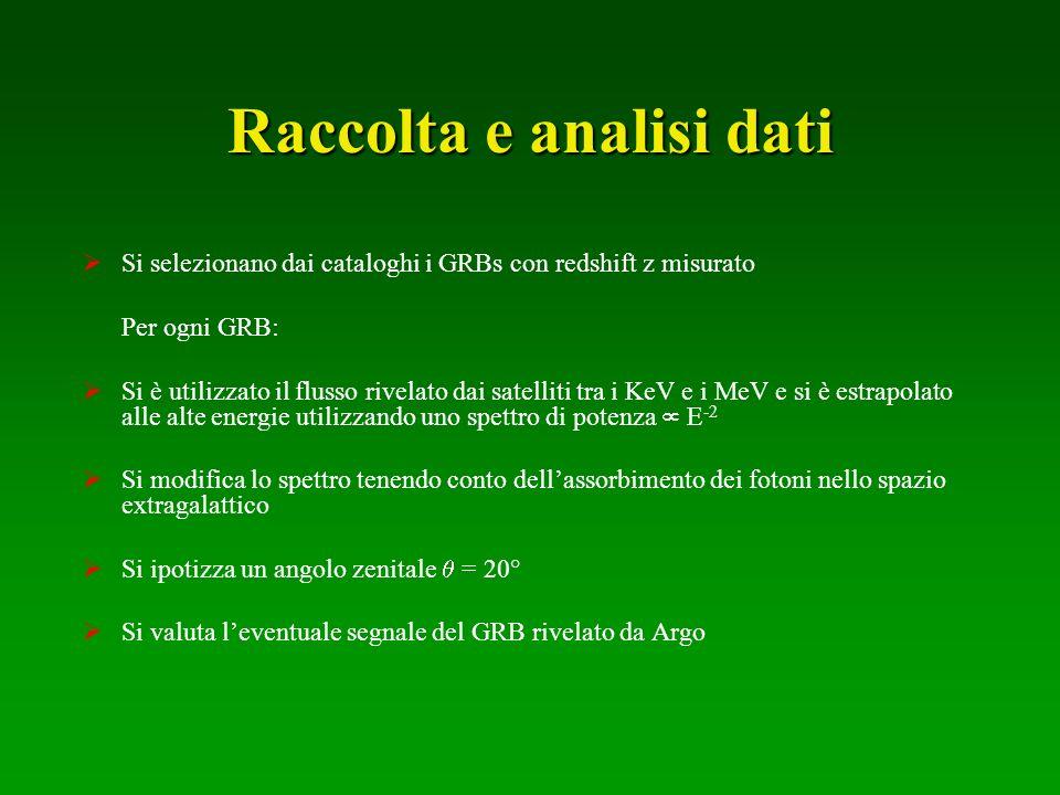 Raccolta e analisi dati Si selezionano dai cataloghi i GRBs con redshift z misurato Per ogni GRB: Si è utilizzato il flusso rivelato dai satelliti tra