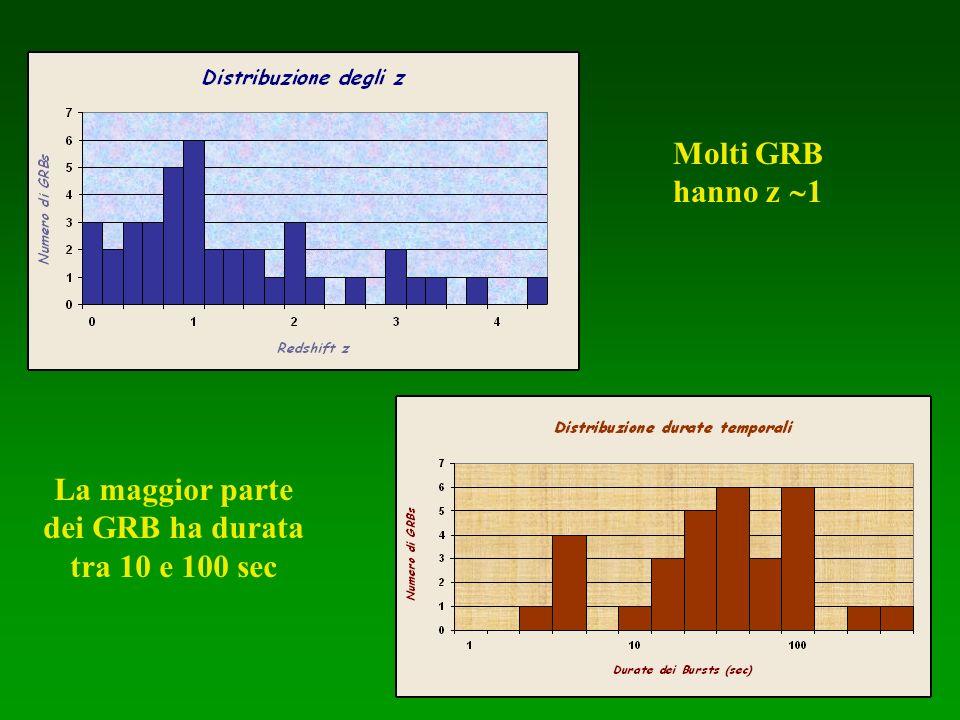 Molti GRB hanno z 1 La maggior parte dei GRB ha durata tra 10 e 100 sec