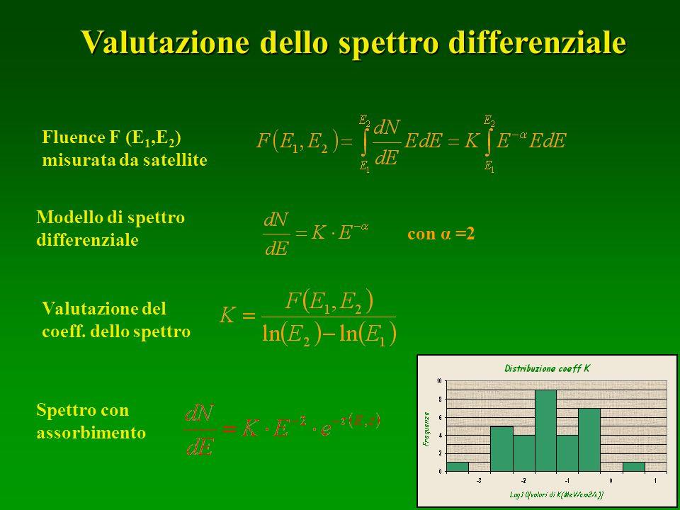 Modello di spettro differenziale Fluence F (E 1,E 2 ) misurata da satellite Valutazione dello spettro differenziale con α =2 Valutazione del coeff. de