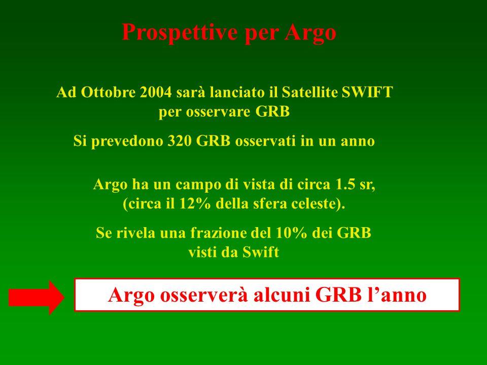 Ad Ottobre 2004 sarà lanciato il Satellite SWIFT per osservare GRB Si prevedono 320 GRB osservati in un anno Argo ha un campo di vista di circa 1.5 sr