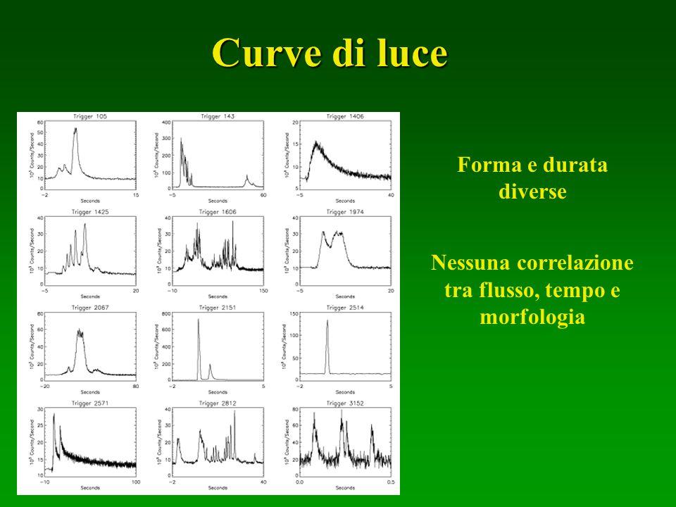 Forma e durata diverse Nessuna correlazione tra flusso, tempo e morfologia Curve di luce