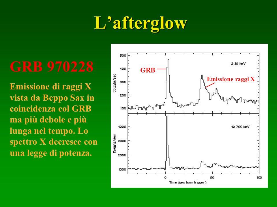 GRB 970228 Emissione di raggi X vista da Beppo Sax in coincidenza col GRB ma più debole e più lunga nel tempo. Lo spettro X decresce con una legge di