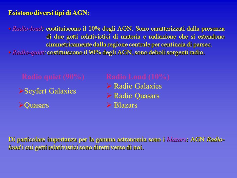Esistono diversi tipi di AGN: Radio-loud: costituiscono il 10% degli AGN. Sono caratterizzati dalla presenza di due getti relativistici di materia e r