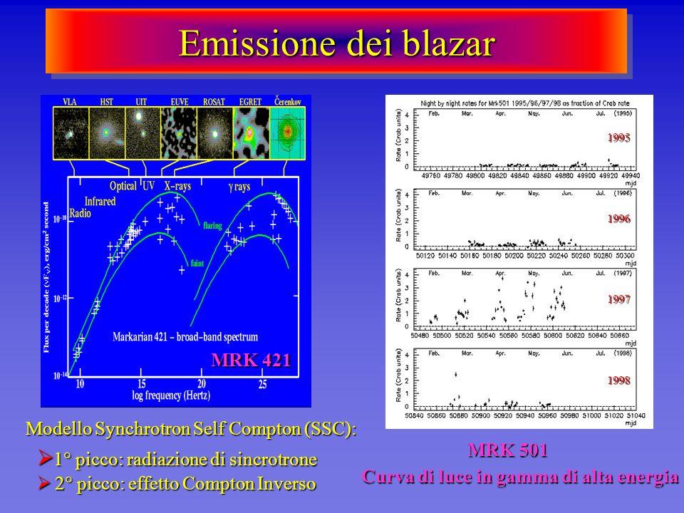Emissione dei blazar 1° picco: radiazione di sincrotrone 1° picco: radiazione di sincrotrone 2° picco: effetto Compton Inverso 2° picco: effetto Compt