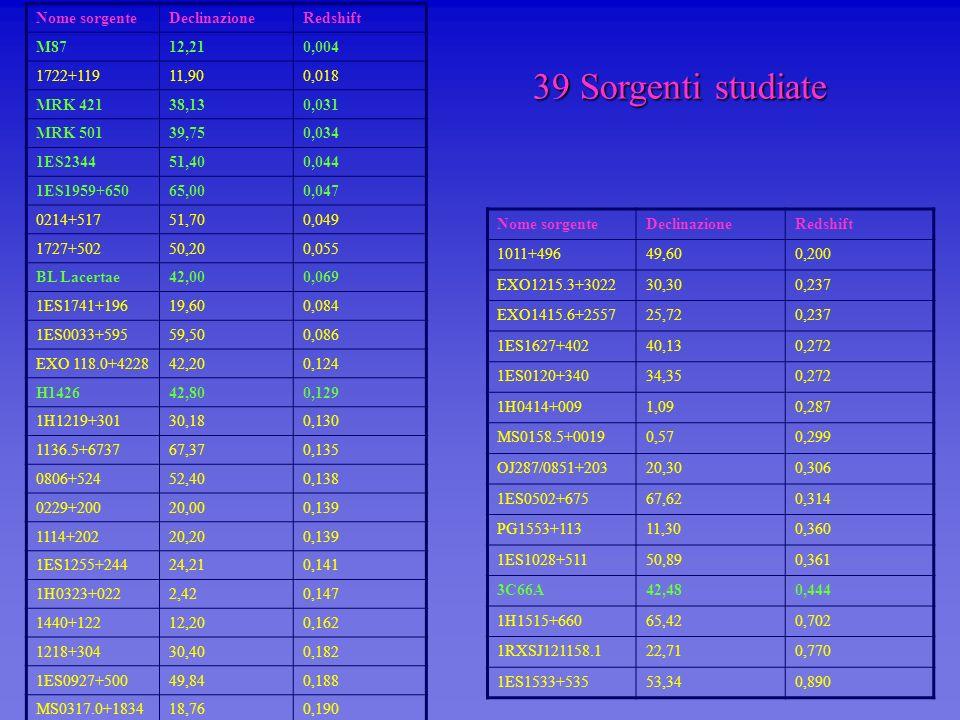 39 Sorgenti studiate Nome sorgenteDeclinazioneRedshift M8712,210,004 1722+11911,900,018 MRK 42138,130,031 MRK 50139,750,034 1ES234451,400,044 1ES1959+