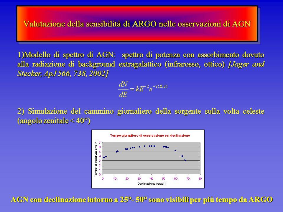 Valutazione della sensibilità di ARGO nelle osservazioni di AGN 1)Modello di spettro di AGN: spettro di potenza con assorbimento dovuto alla radiazion