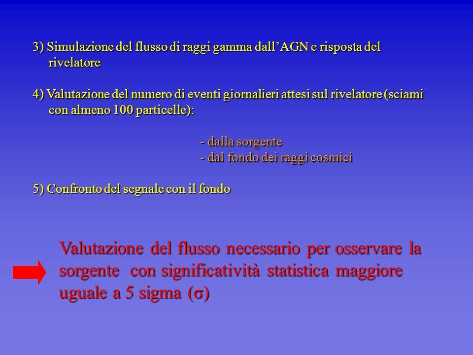 3) Simulazione del flusso di raggi gamma dallAGN e risposta del rivelatore 4) Valutazione del numero di eventi giornalieri attesi sul rivelatore (scia