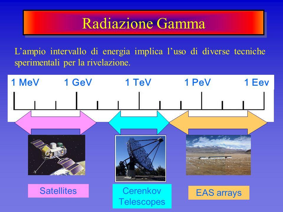 Radiazione Gamma Lampio intervallo di energia implica luso di diverse tecniche sperimentali per la rivelazione. SatellitesCerenkov Telescopes EAS arra