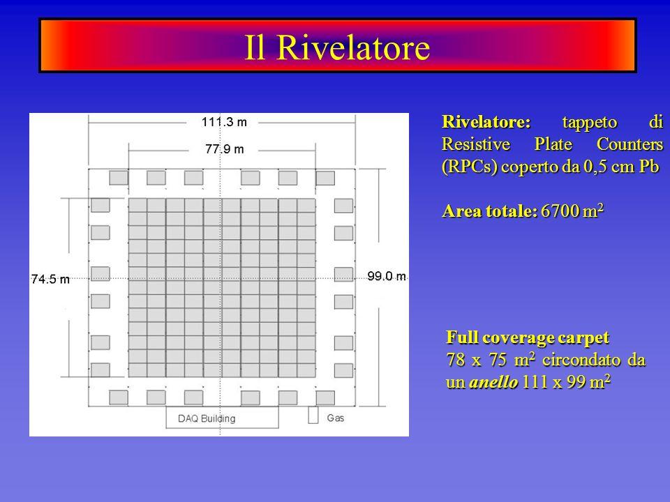 Rivelatore: tappeto di Resistive Plate Counters (RPCs) coperto da 0,5 cm Pb Area totale: 6700 m 2 Full coverage carpet 78 x 75 m 2 circondato da un an