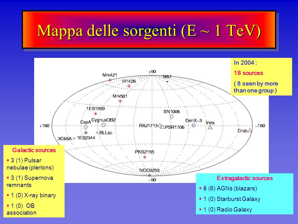 Mappa delle sorgenti (E ~ 1 TeV) Galactic sources 3 (1) Pulsar nebulae (plerions) 3 (1) Supernova remnants 1 (0) X-ray binary 1 (0) OB association Ext