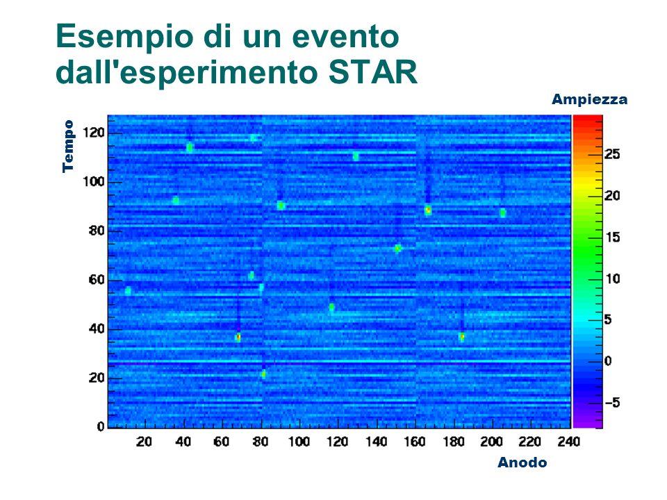 Ampiezza Tempo Anodo Esempio di un evento dall'esperimento STAR