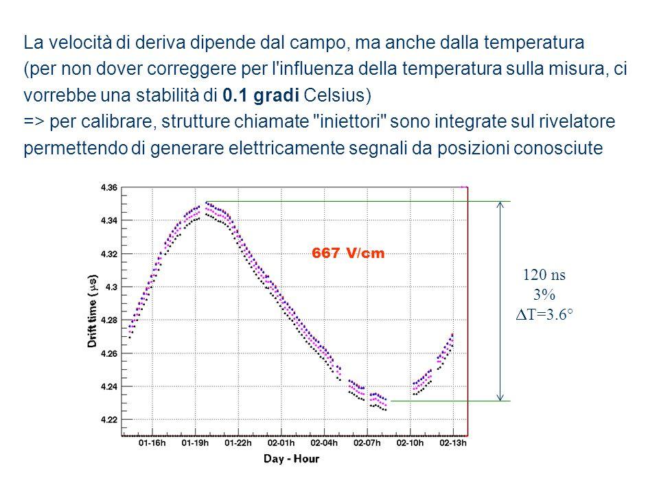 667 V/cm 120 ns 3% T=3.6° La velocità di deriva dipende dal campo, ma anche dalla temperatura (per non dover correggere per l'influenza della temperat