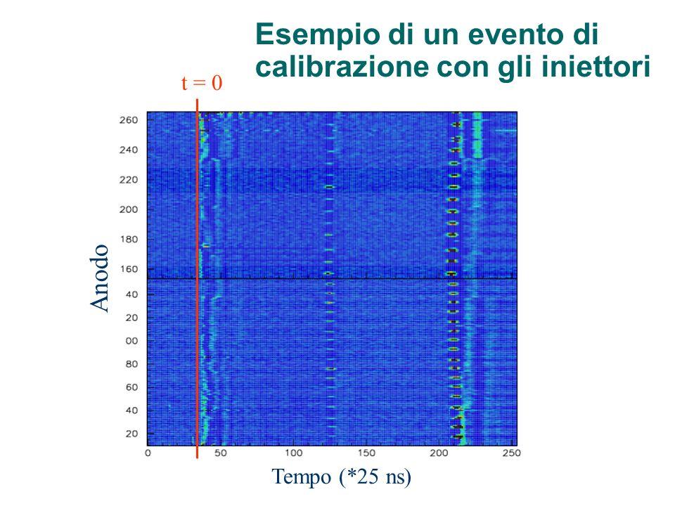 Tempo (*25 ns) Anodo t = 0 Esempio di un evento di calibrazione con gli iniettori