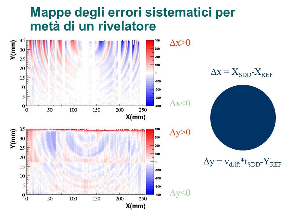 x>0 y>0 x<0 y<0 x = X SDD -X REF y = v drift *t SDD -Y REF Mappe degli errori sistematici per metà di un rivelatore