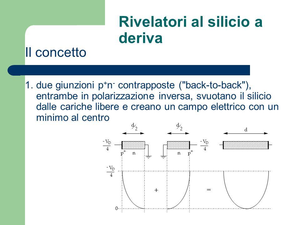 Rivelatori al silicio a deriva Il concetto 1.due giunzioni p + n - contrapposte (