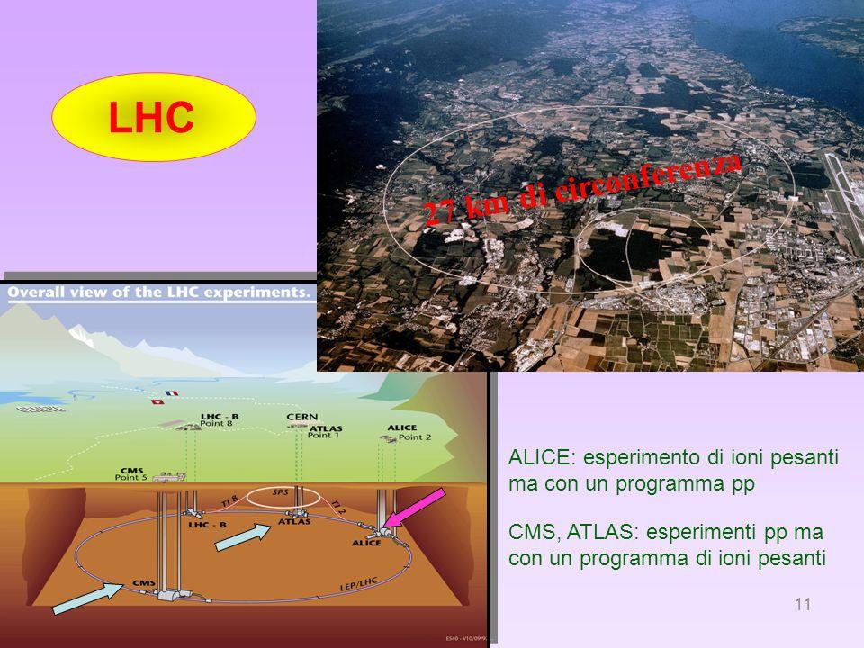 11 ALICE: esperimento di ioni pesanti ma con un programma pp LHC 27 km di circonferenza CMS, ATLAS: esperimenti pp ma con un programma di ioni pesanti