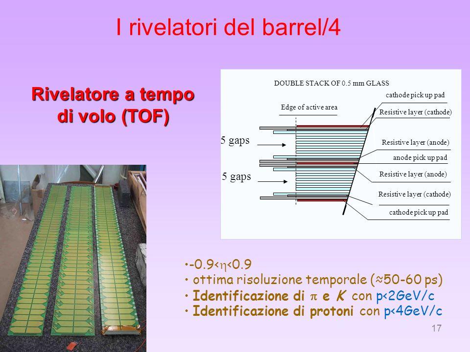 17 I rivelatori del barrel/4 Rivelatore a tempo di volo (TOF) DOUBLE STACK OF 0.5 mm GLASS Edge of active area cathode pick up pad anode pick up pad R