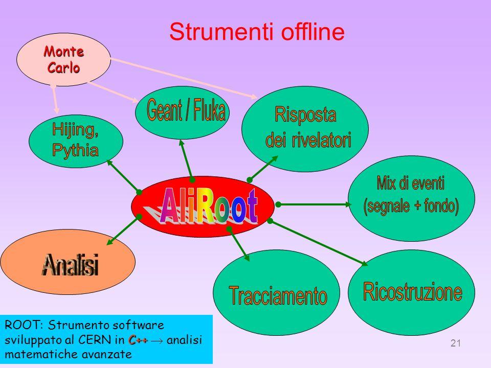 21 Strumenti offline C++ ROOT: Strumento software sviluppato al CERN in C++ analisi matematiche avanzate MonteCarlo