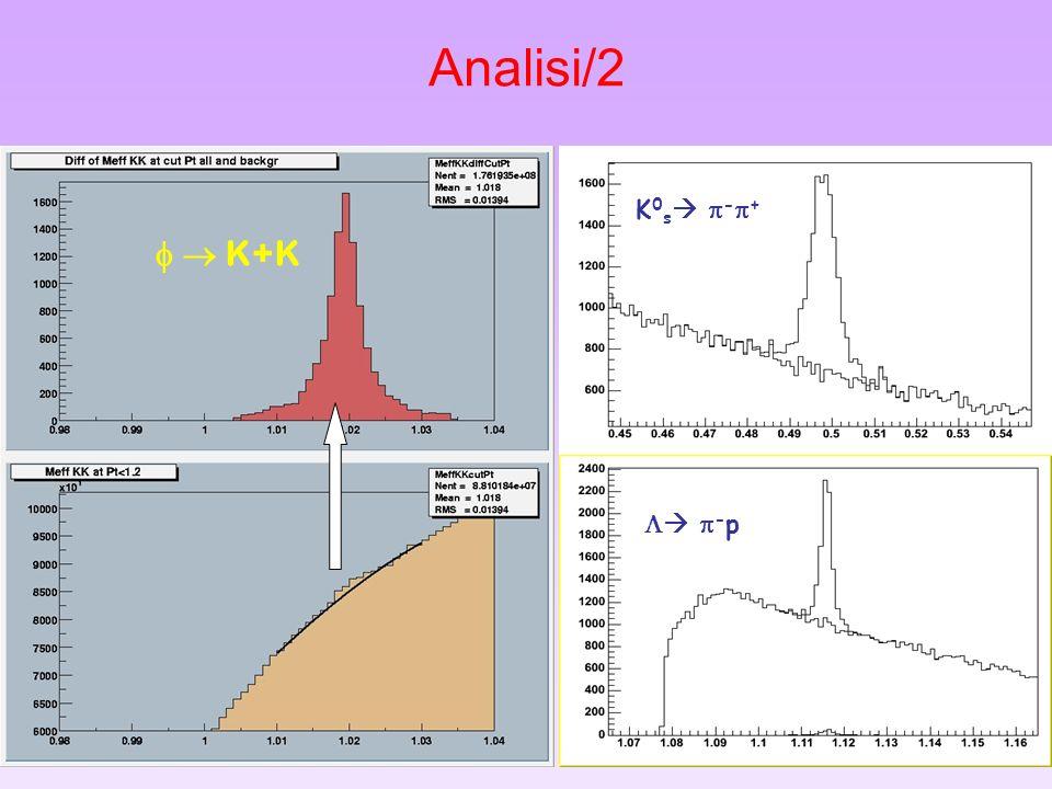 26 Analisi/2 K+K K 0 s - + - p