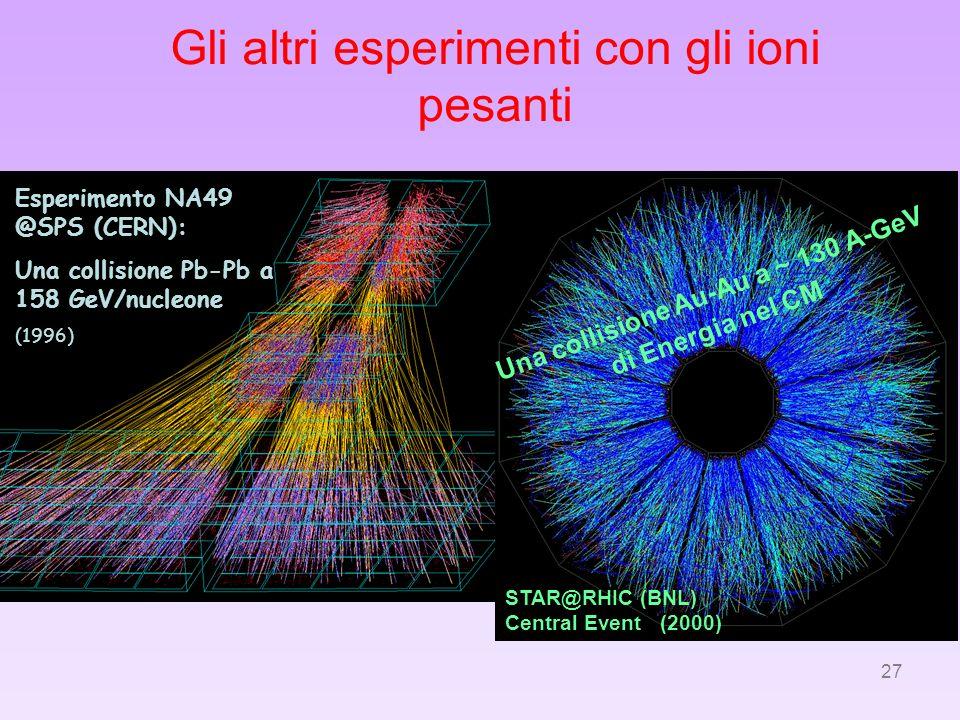 27 Gli altri esperimenti con gli ioni pesanti Esperimento NA49 @SPS (CERN): Una collisione Pb-Pb a 158 GeV/nucleone (1996) Una collisione Au-Au a ~ 13