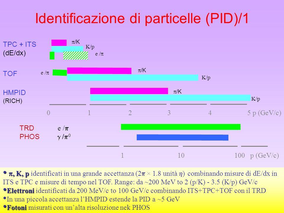 30 Identificazione di particelle (PID)/1 0 1 2 3 4 5 p (GeV/c) 1 10 100 p (GeV/c) TRD e / PHOS / TPC + ITS (dE/dx) /K K/p e / HMPID (RICH) TOF, K, p,